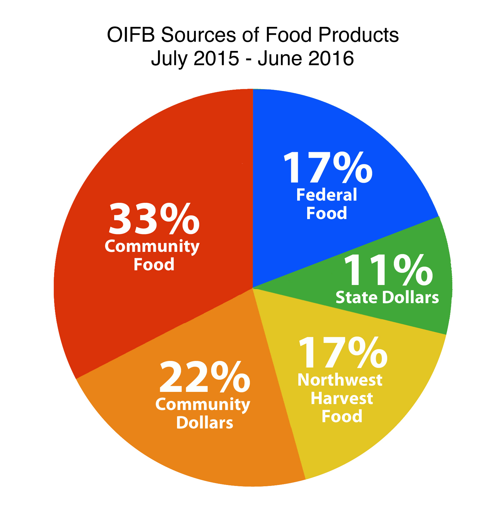 Oifb Sources Of Food Products 715 616 Orcas Issues News Views